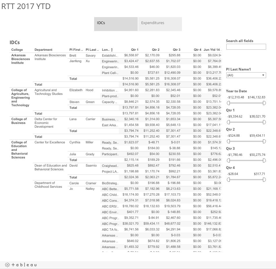 RTT 2017 YTD