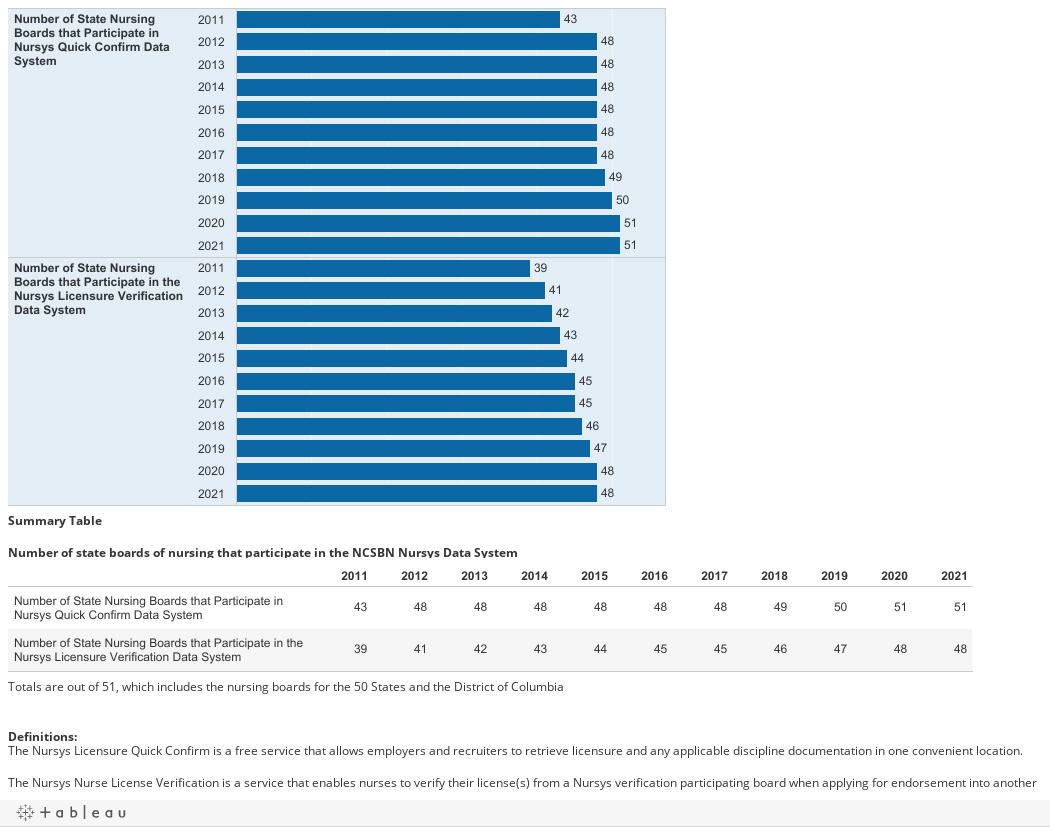 DB: Indicator 6 Workforce Data