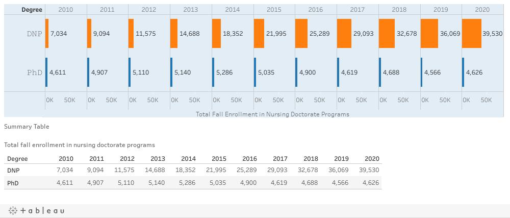 I2: Total fall enrollment in nursing doctorate programs