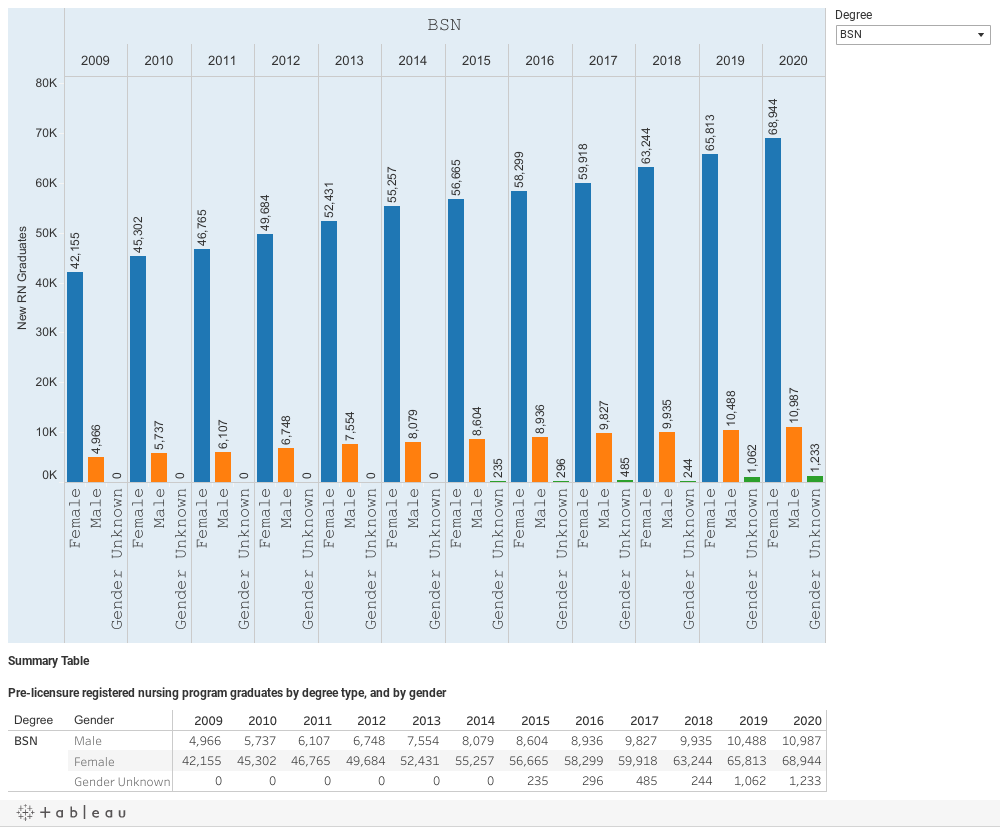 I7: New RN graduates by degree type, by gender