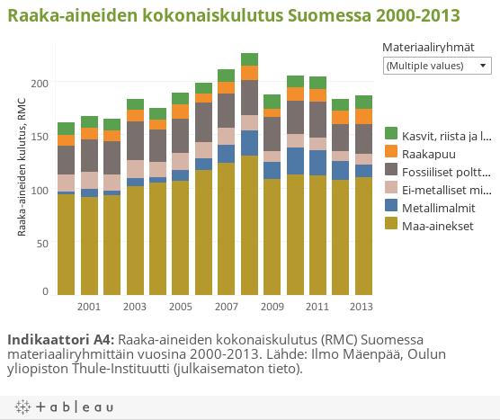 Raaka-aineiden kokonaiskulutus Suomessa 2000-2013
