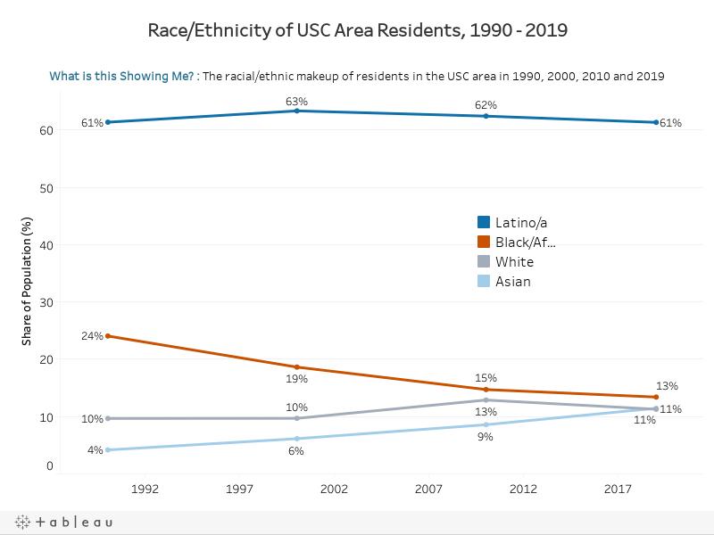 Race/Ethnicity Dash