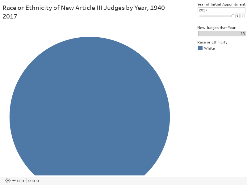 Race or Ethnicity of New Article III Judges by Year, 1940-2017