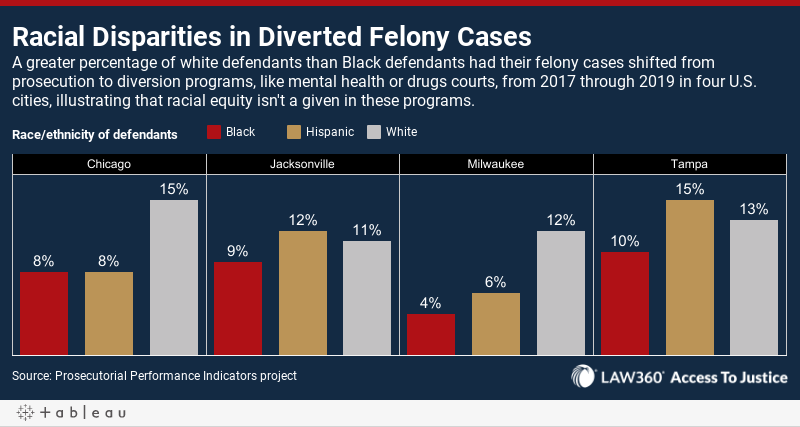Racial Disparities in Diverted Felony CasesA greater percentage of white defendants than Black defendants had their felony cases shiftedfrom prosecution to diversion programs, like mental health or drugs courts, from 2017 through 2019 in four U.S. citi