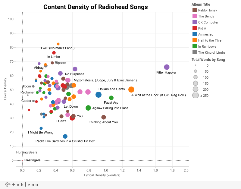 Radiohead Visualization