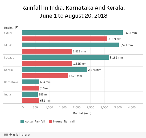 Rainfall In India, Karnataka And Kerala, June 1 to August 20, 2018