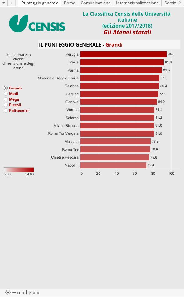 Classifica migliori universit italiane ecco quali sono for Migliori cucine italiane 2016