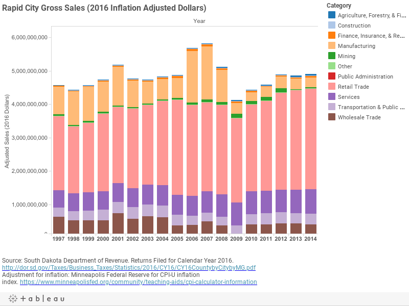 Rapid City Gross Sales (2016 Inflation Adjusted Dollars)
