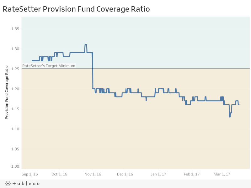 RateSetter Provision Fund Coverage Ratio