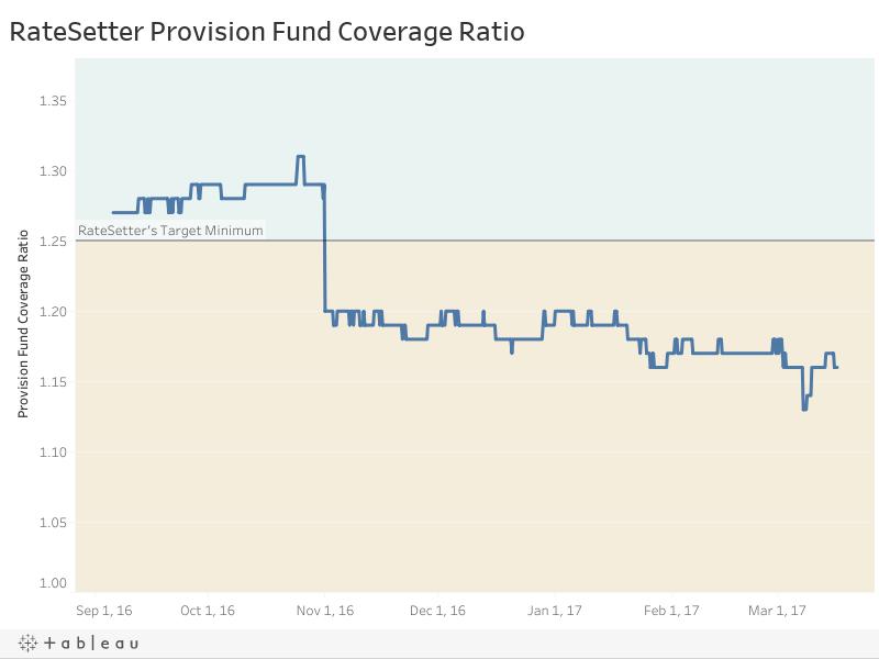 RateSetter Provision Fund Coverage Ratio