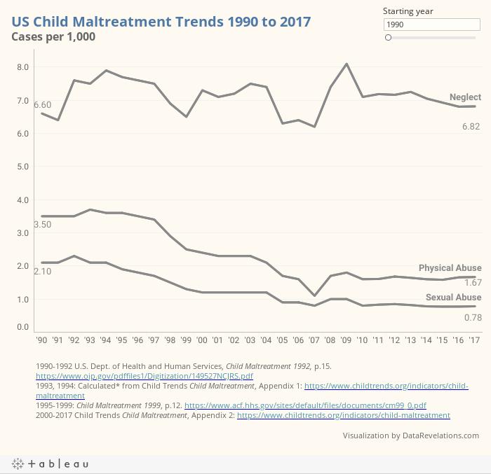 US Child Maltreatment Dashboard