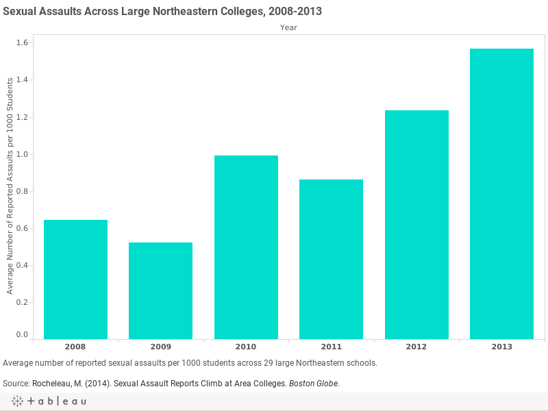 Sexual Assaults Across Large Northeastern Colleges, 2008-2013