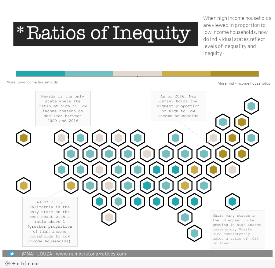 Ratios of Inequity