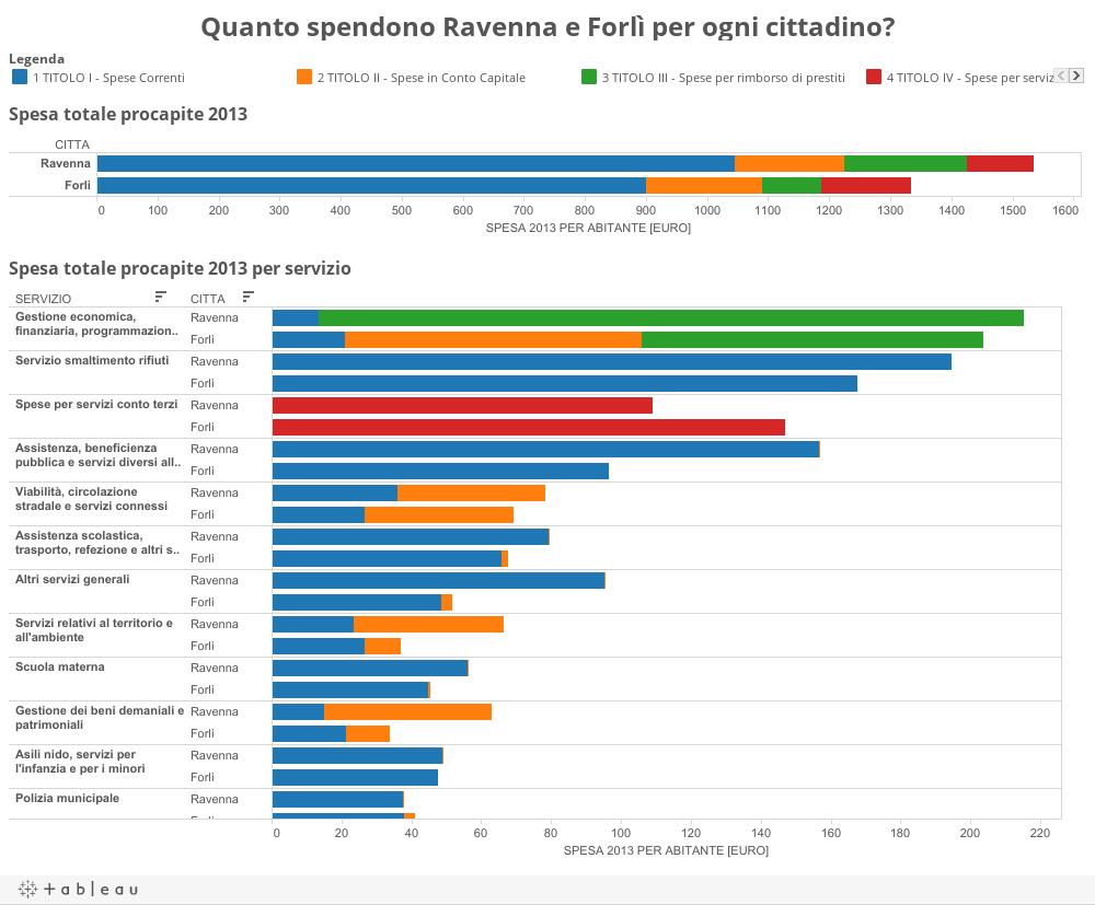 Quanto spendono Ravenna e Forlì per ogni cittadino?