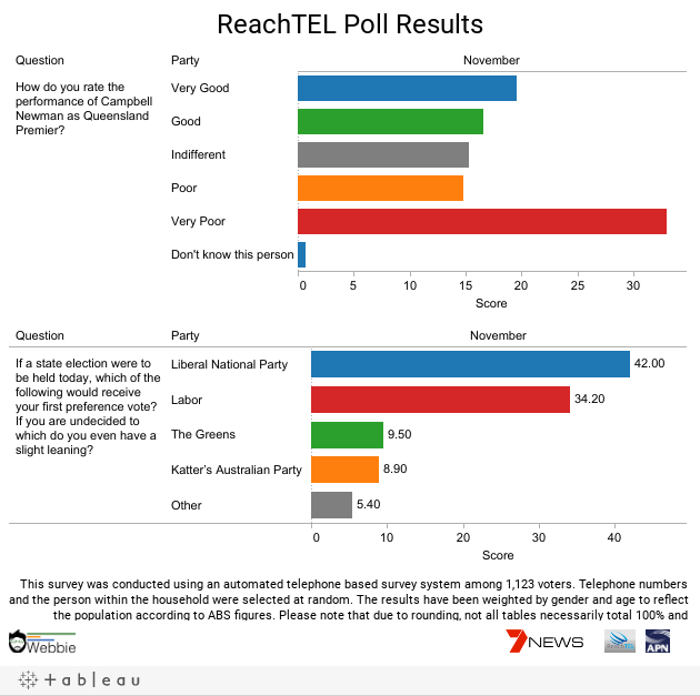 ReachTEL Poll Results