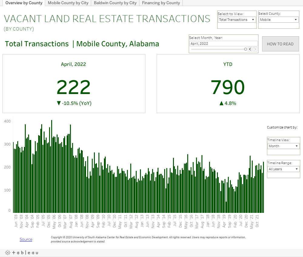 Vacant Land Graph