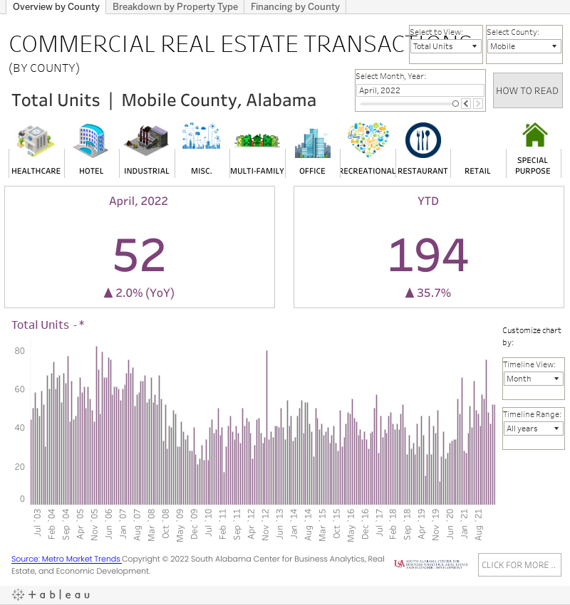 COMMERCIAL REAL ESTATE TRANSACTIONS graph