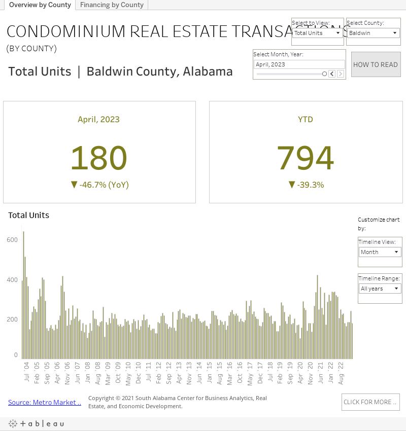 CONDOMINIUM REAL ESTATE TRANSACTIONS graph