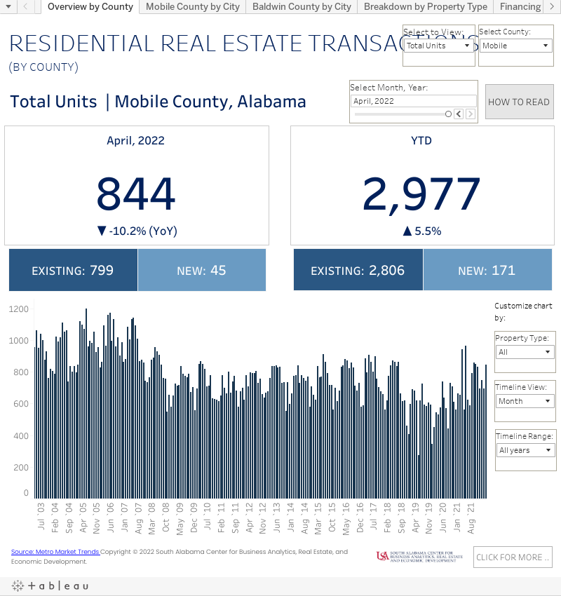 RESIDENTIAL REAL ESTATE TRANSACTIONS graph