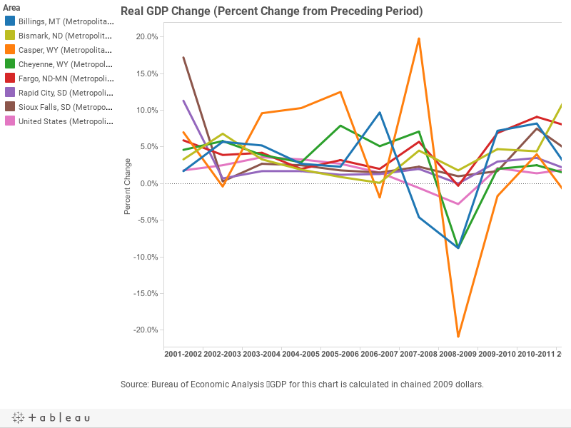 Real GDP Change (Percent Change from Preceding Period)