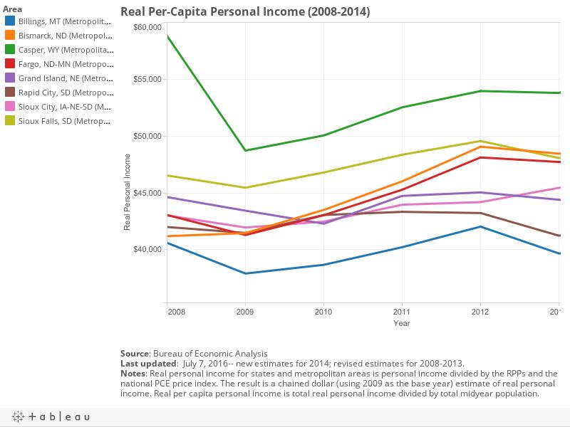 Real Per-Capita Personal Income (2008-2014)