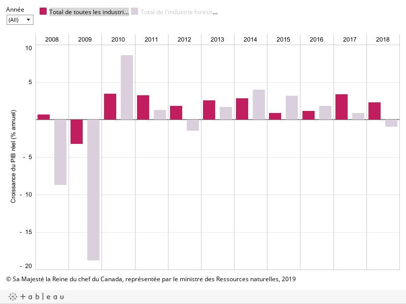 Le graphique montre le pourcentage de la croissance annuelle du PIB réel du total de l'industrie forestière, ainsi que du total de toutes les industries par année entre 2008 et 2018, décrit ci-dessous.
