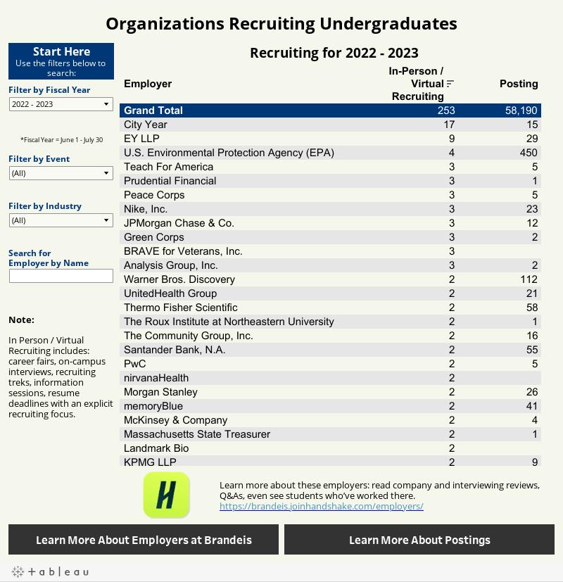 Organizations Recruiting