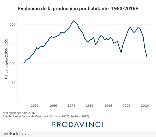 Evolución de la producción por habitante: 1950-2016E