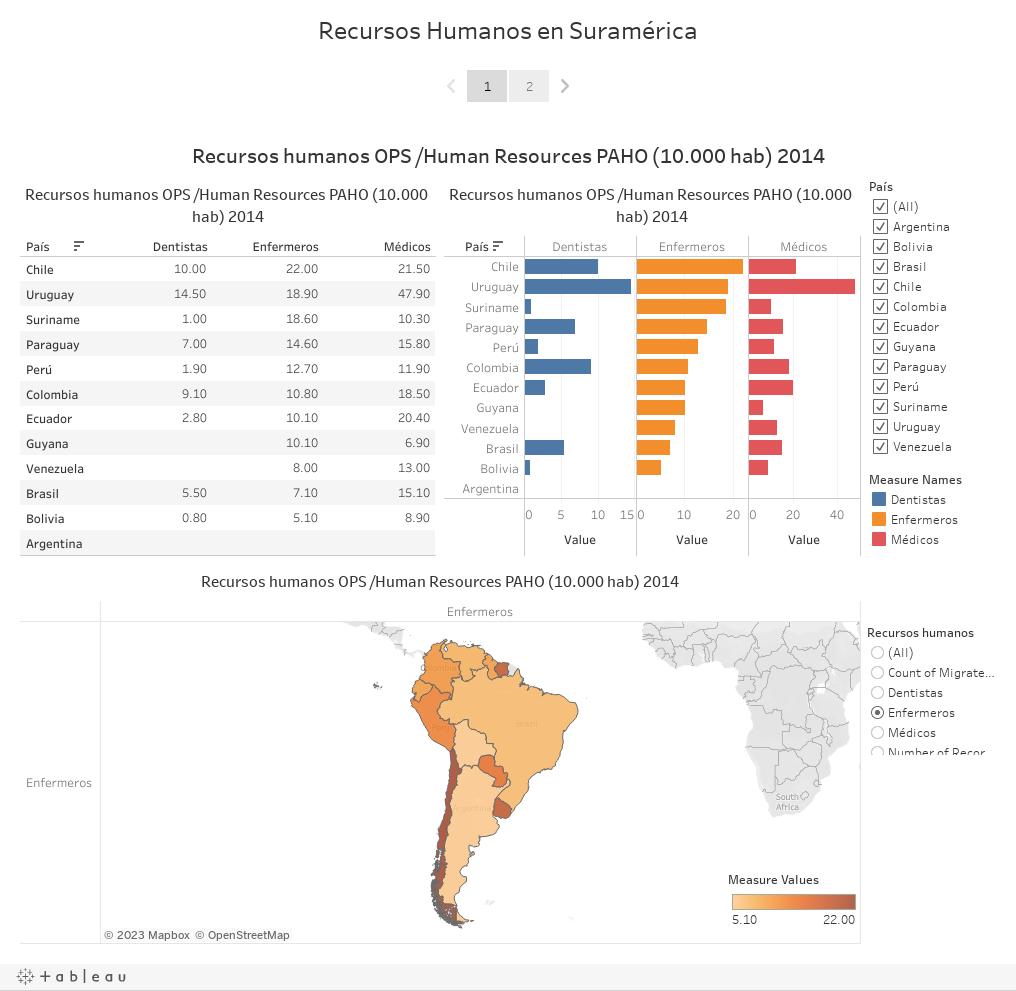 Recursos Humanos en Suramérica