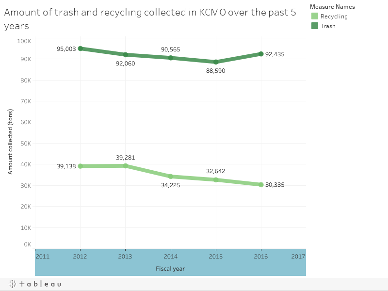Amount of trash and recycling collected in KCMO over the past 5 years