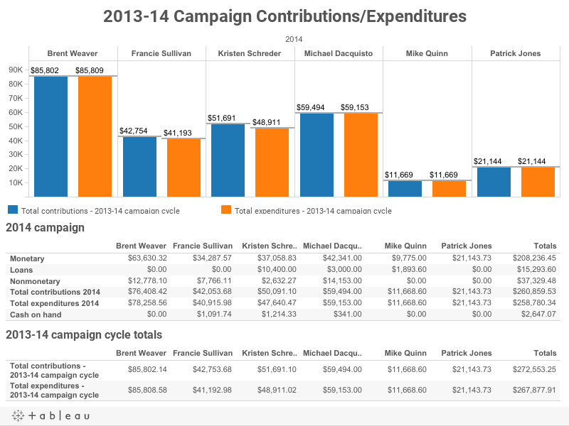 2013-14 Campaign Contributions/Expenditures