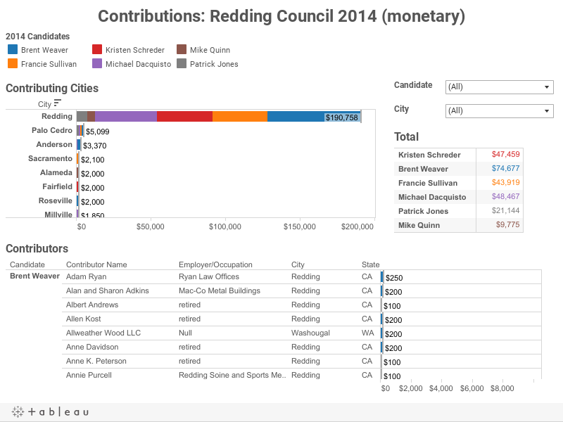 Contributions: Redding Council 2014 (monetary)