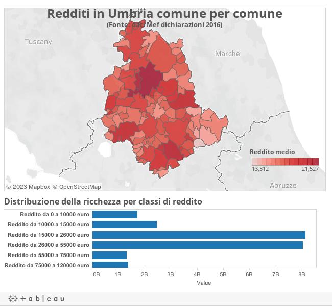 Redditi in Umbria comune per comune(Fonte: dati Mef dichiarazioni 2015)