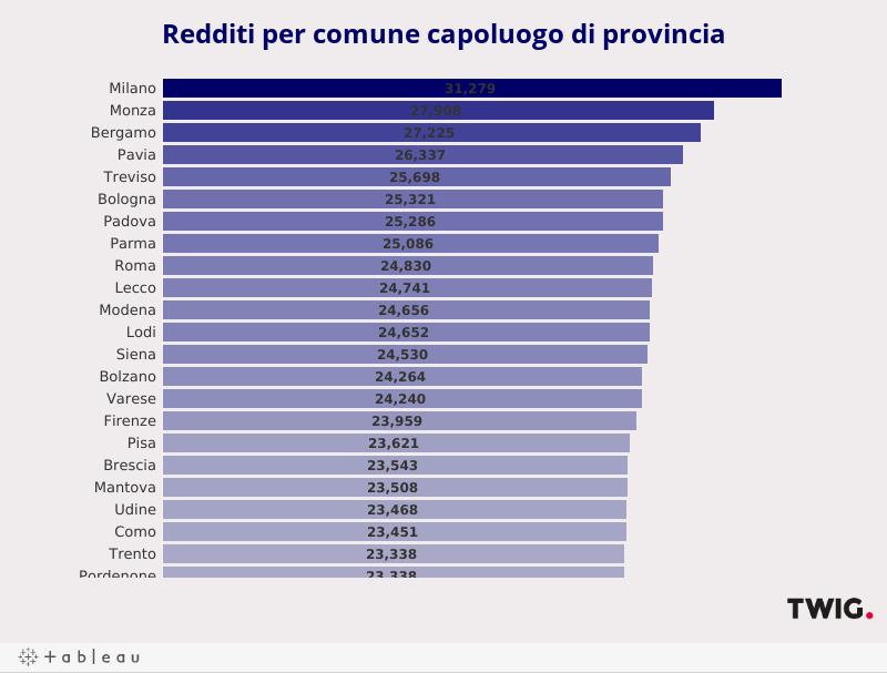 Reddito per capoluogo di provincia