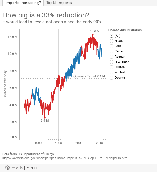 How big is a 33% reduction? It would lead to levels not seen since the early 90's