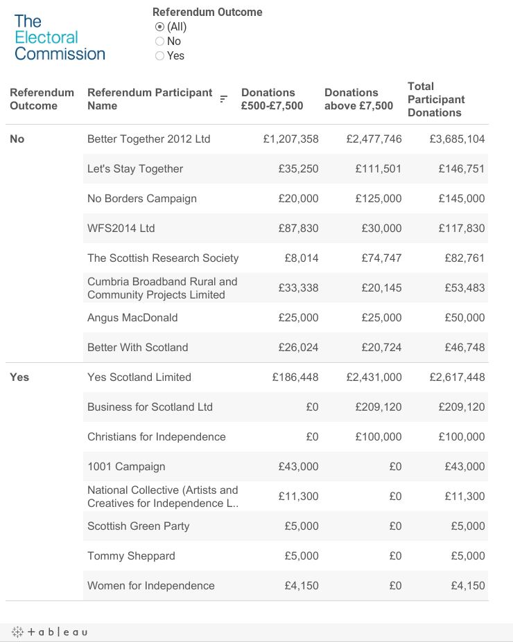 Summary of Donations to Participants in the Scottish Referendum