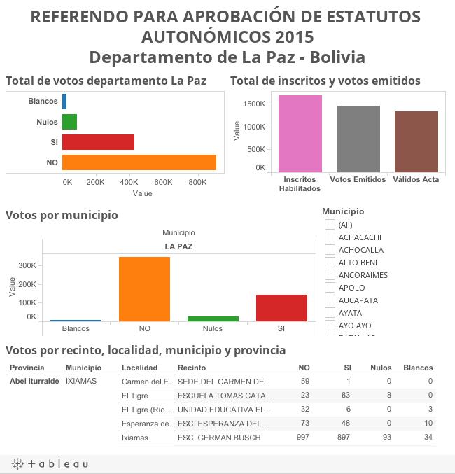 REFERENDO PARA APROBACIÓN DE ESTATUTOS AUTONÓMICOS 2015Departamento de La Paz - Bolivia