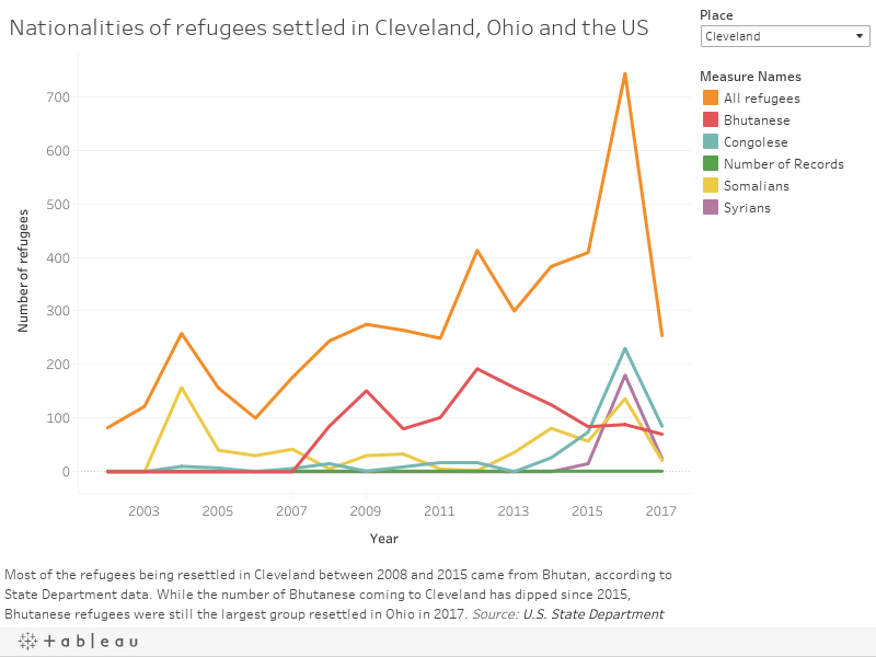 Nationalities of refugees settled in Cleveland, Ohio and the US