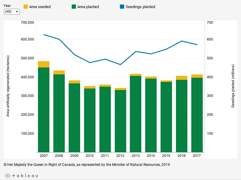 Graph displaying, in hectares, the area artificially regenerated and the number of seedlings planted on provincial and territorial Crown lands in Canada for each year between 2007 and 2017, described below.