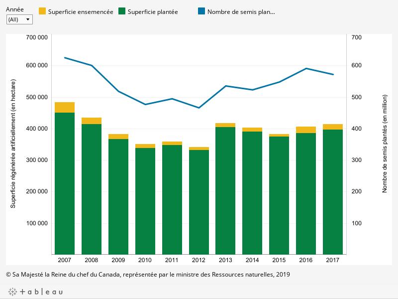 Le graphique montre (en hectare) la superficie régénérée artificiellement et le nombre de semis plantés sur les terres publiques provinciales et territoriales au Canada par année entre 2007 et 2017, décrit ci-dessous.