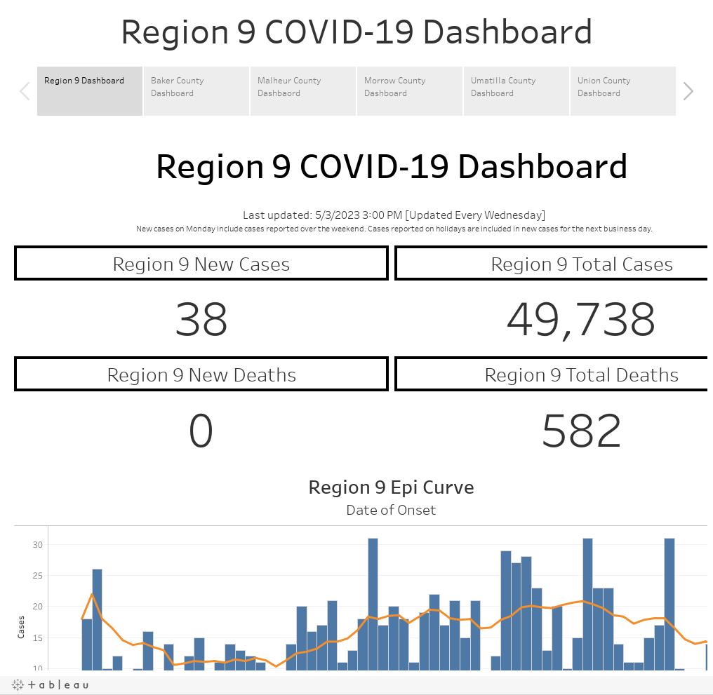 Region 9 COVID-19 Dashboard