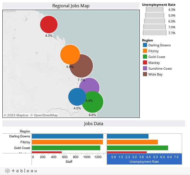 Regional Jobs Dashboard