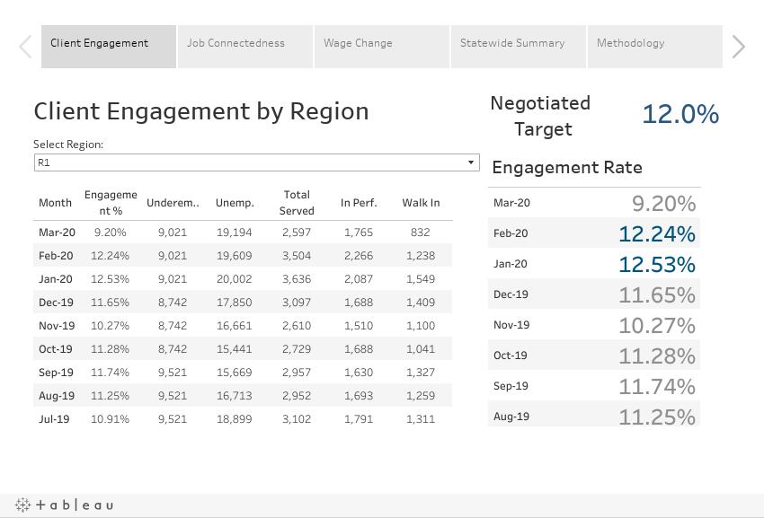 Regional Performance Metrics