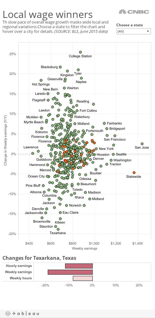 Regional Wage Gap
