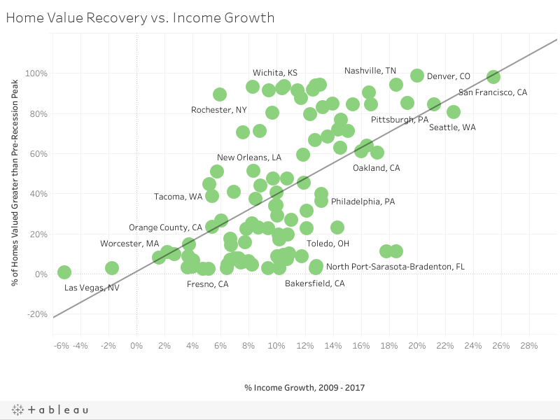 Home Value Recovery vs. Income Growth