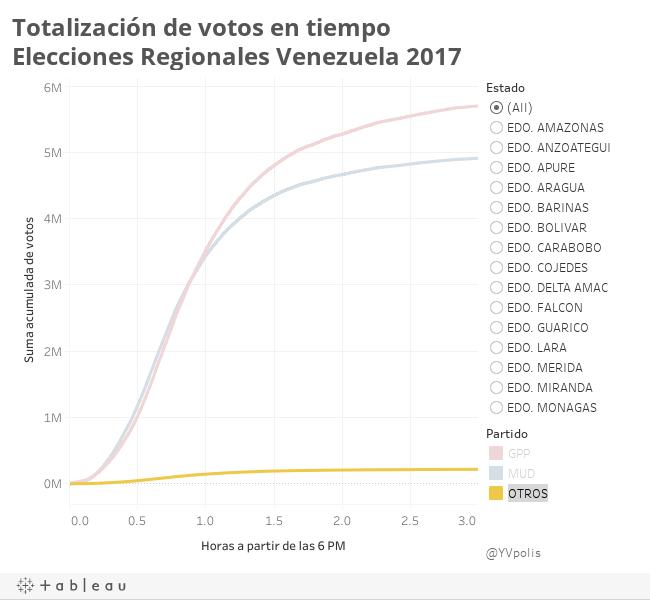 Totalización de votos en tiempoElecciones Regionales Venezuela 2017