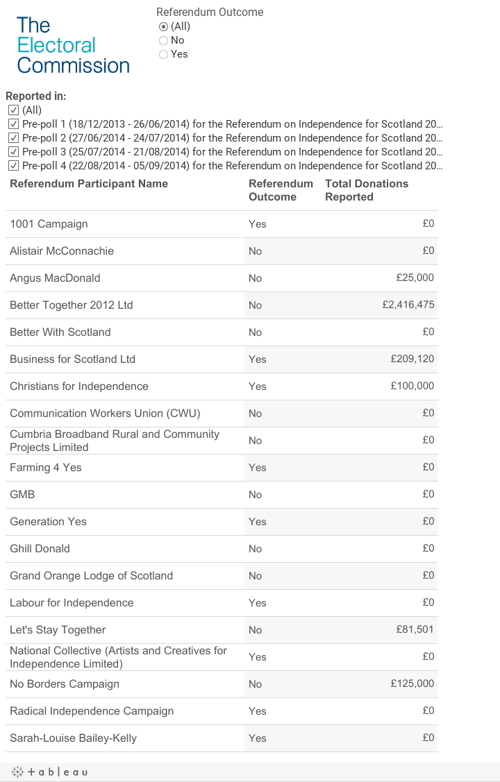 Donations to Participants in the Scottish Referendum 2014