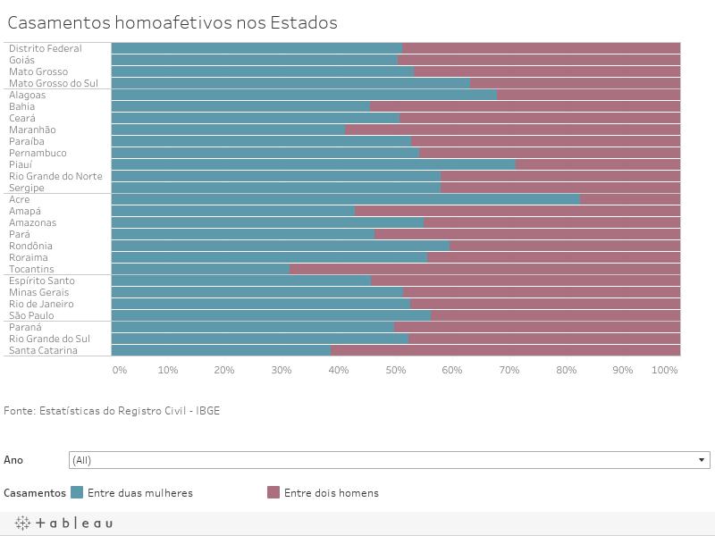Casamentos homoafetivos por região