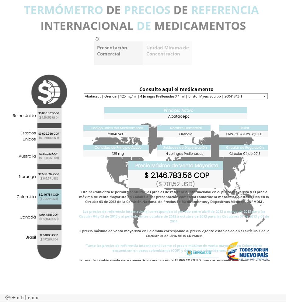 TERMÓMETRO DE PRECIOS DE REFERENCIA INTERNACIONAL DE MEDICAMENTOS