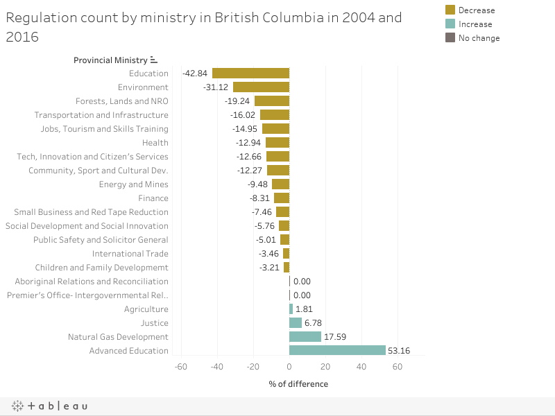 Regulation count by ministry in British Columbia in 2004 and 2016